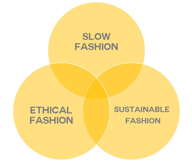 Ethical Slow Sustainable Fashion Venn Diagram | Fashionhedge.com