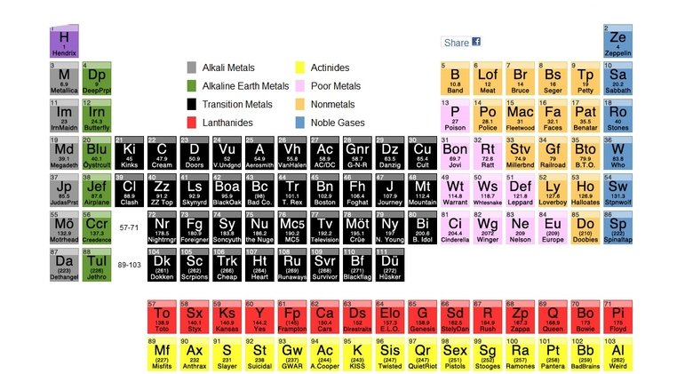 life the tool that will put you above others and one of the key    Only Metals On The Periodic Table
