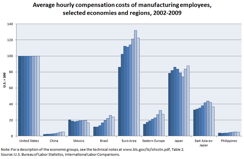 china_vs_us_costs_manufacturing