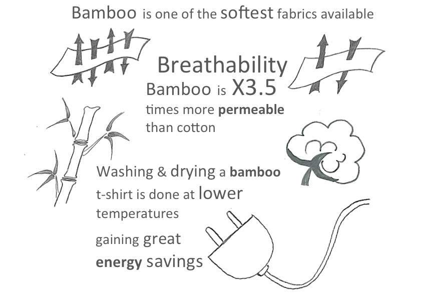Bamboo features vs. cotton