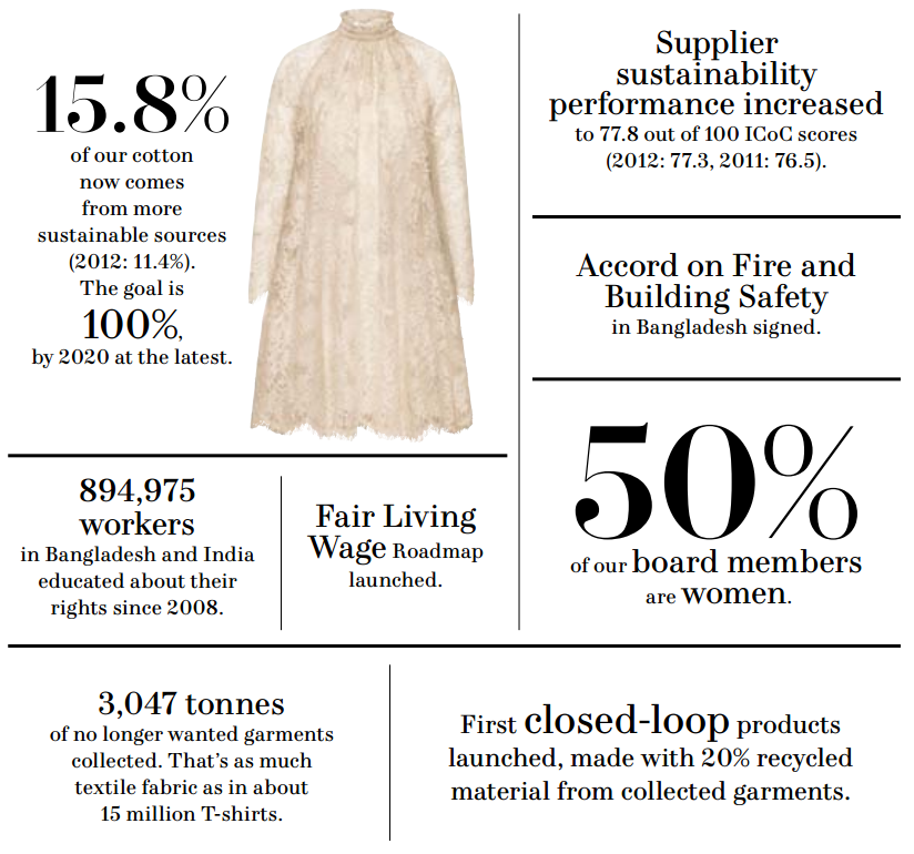 H&M sustainability report