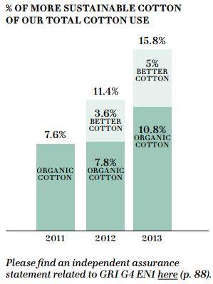 H&M organic cotton