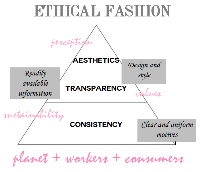 Ethical Fashion Pyramid from Fashionhedge
