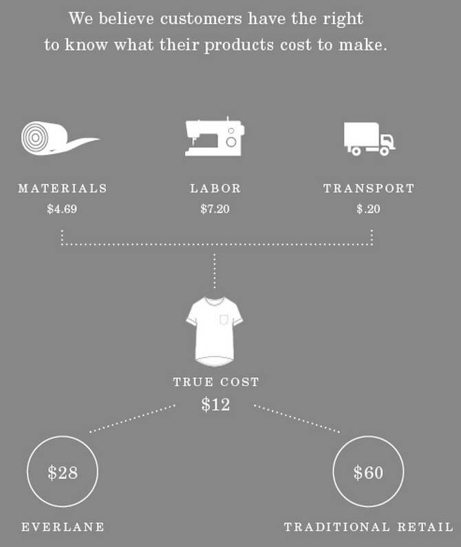 Everlane Transparent Pricing | Ethical Fashion Shopping