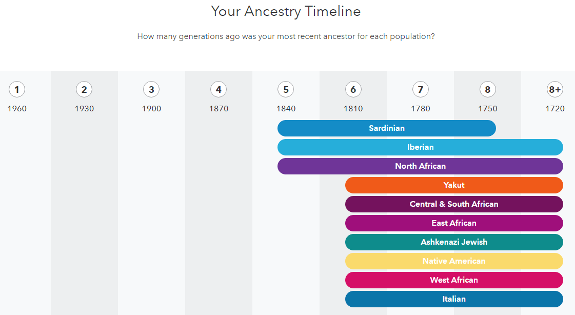 Ancestry timeline from 23andMe