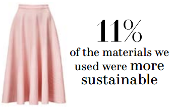 hm_sustainable_materials