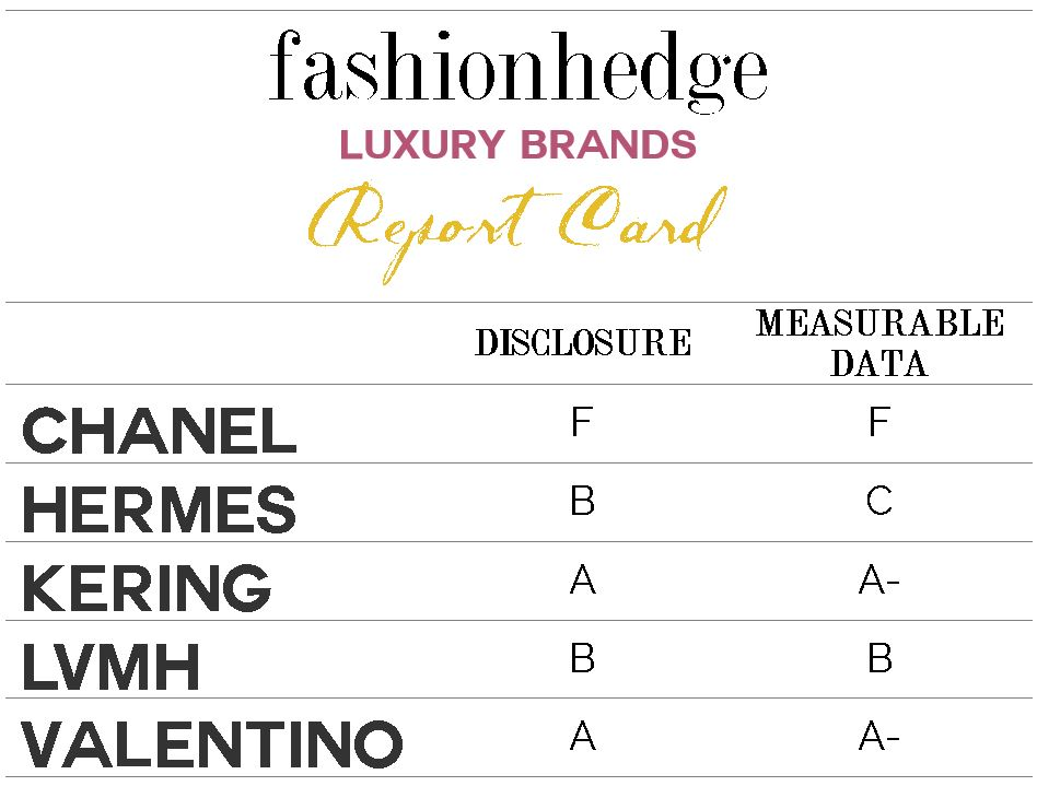 Fashionhedge Luxury Brands Report Card | Fashionhedge.com
