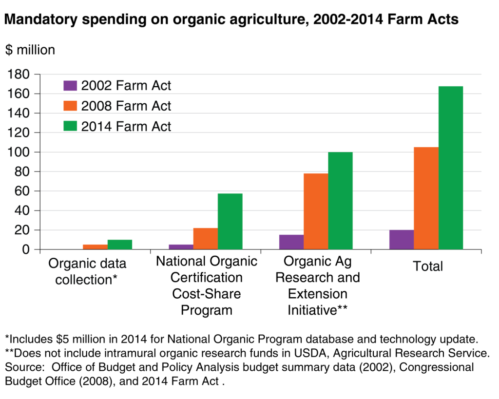 Mandatory spending on organic agriculture 2002-2014 Farm Acts