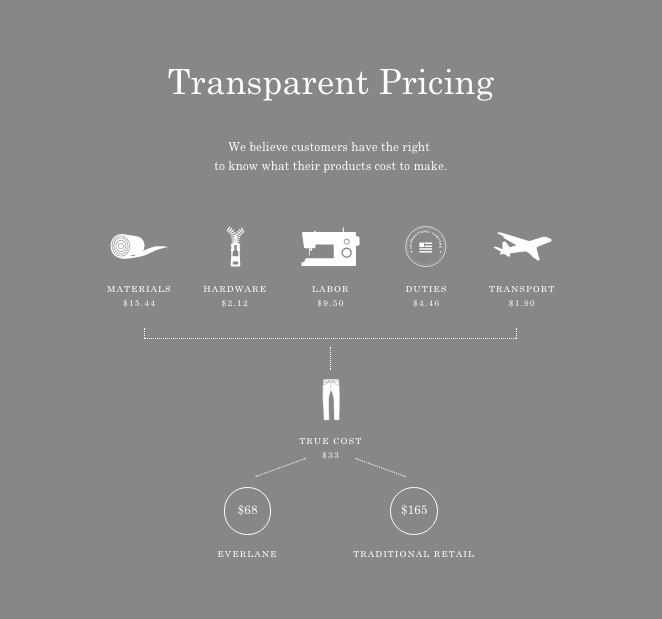 Everlane denim cost breakdown